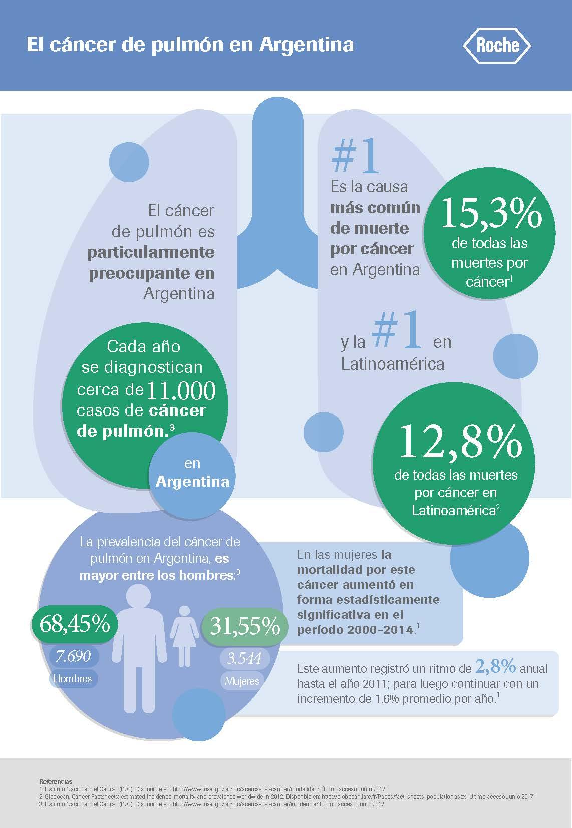 Infografia RPD Cáncer de Pulmón Argentina